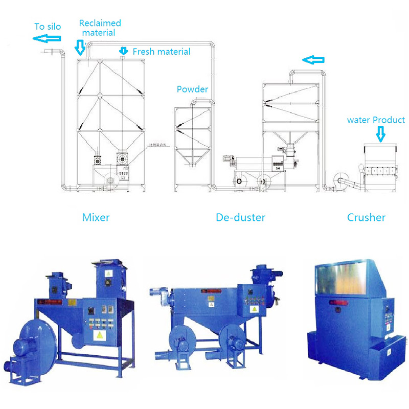EPS waste product recyling system